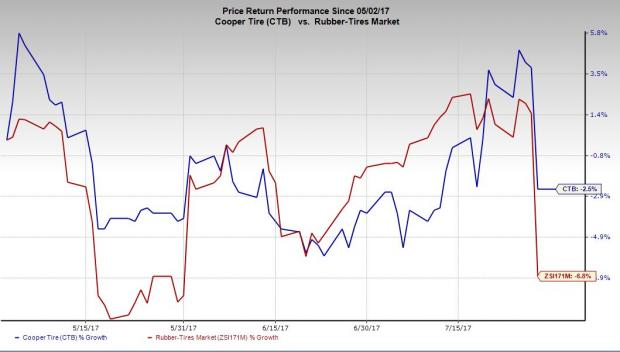 Cooper Tire & Rubber Co (NYSE:CTB) Institutional Investor Sentiment Analysis