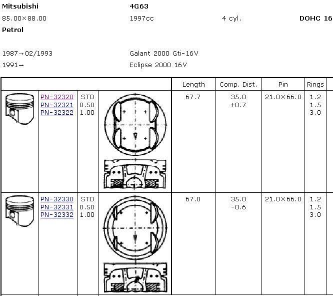 поршень в комплекте на 1 цилиндр, 2-й ремонт (+0,50)  PN32321