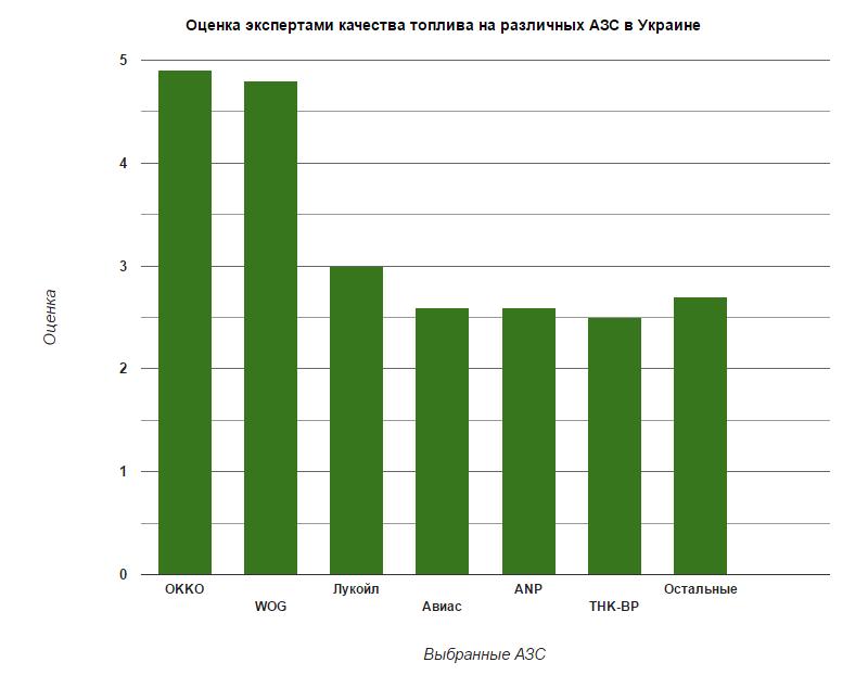 Качество топлива на украинских АЗС