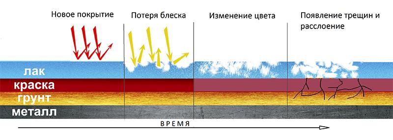 Деградация лакокрасочного покрытия