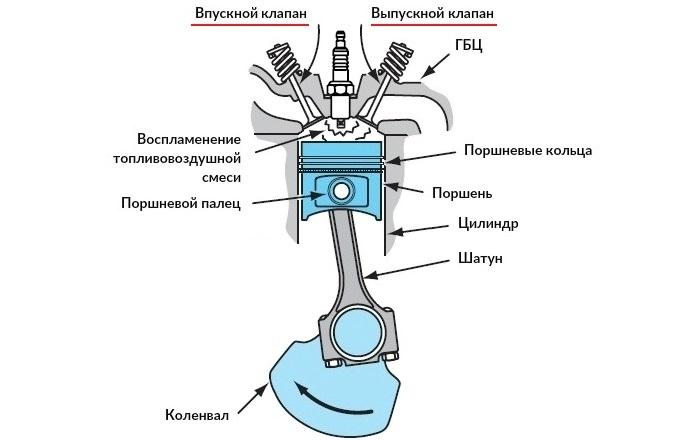 Место клапанов в системе ГРМ