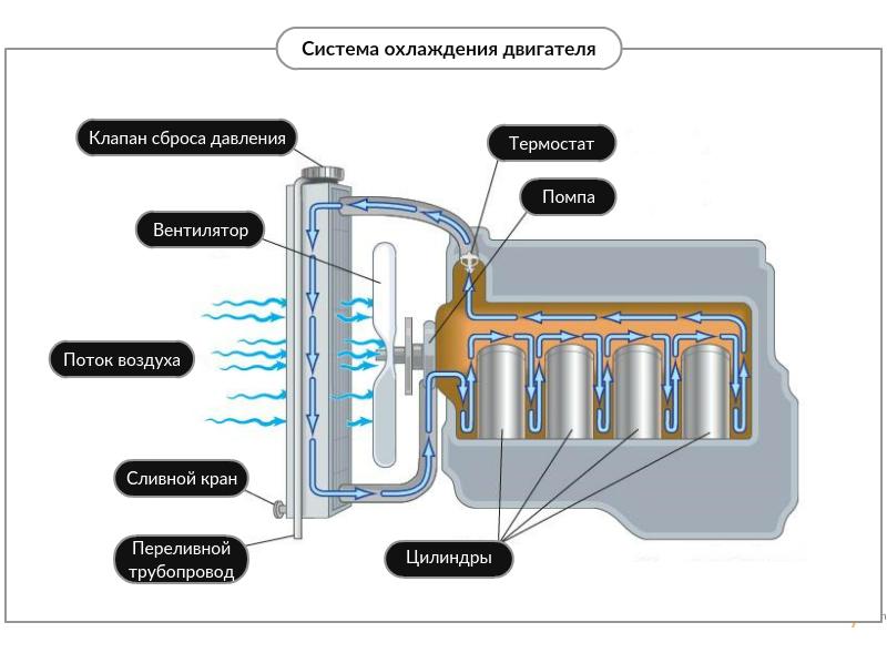 Место вентилятора в системе охлаждения двигателя