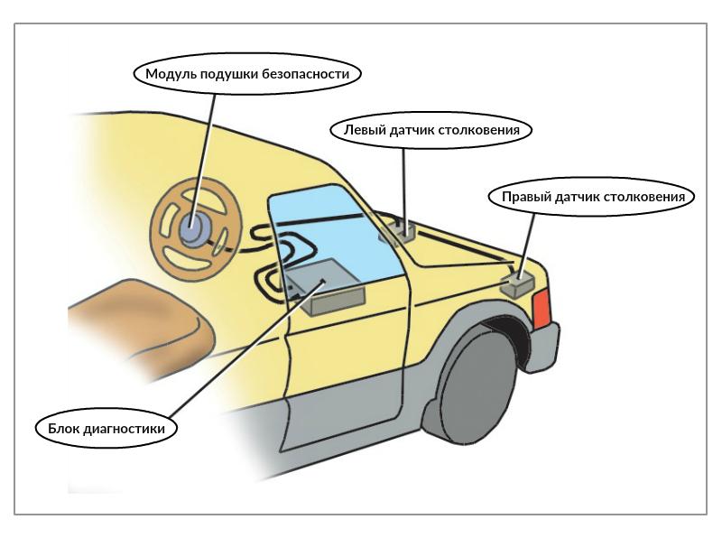 С какими элементами работает подушка безопасности