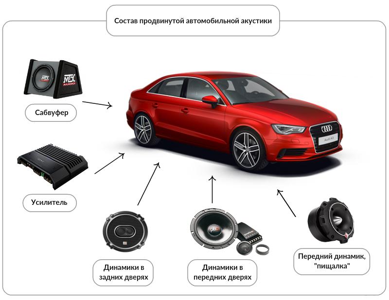 Состав автомобильной акустики