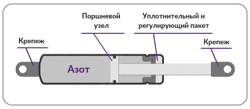 Устройство амортизатора Авто.про